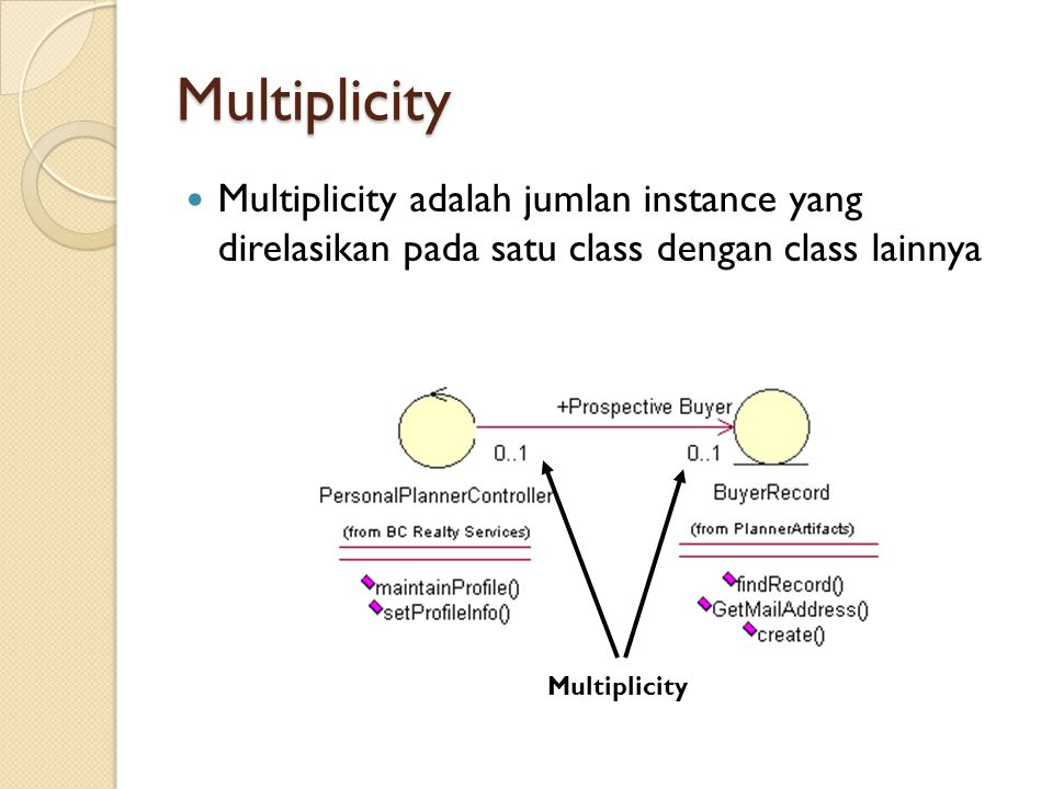 Multiplicity Multiplicity adalah jumlan instance yang direlasikan pada satu class dengan class lainnya.