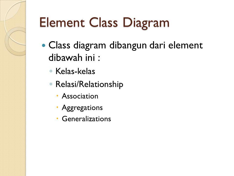 Element Class Diagram Class diagram dibangun dari element dibawah ini : Kelas-kelas. Relasi/Relationship.