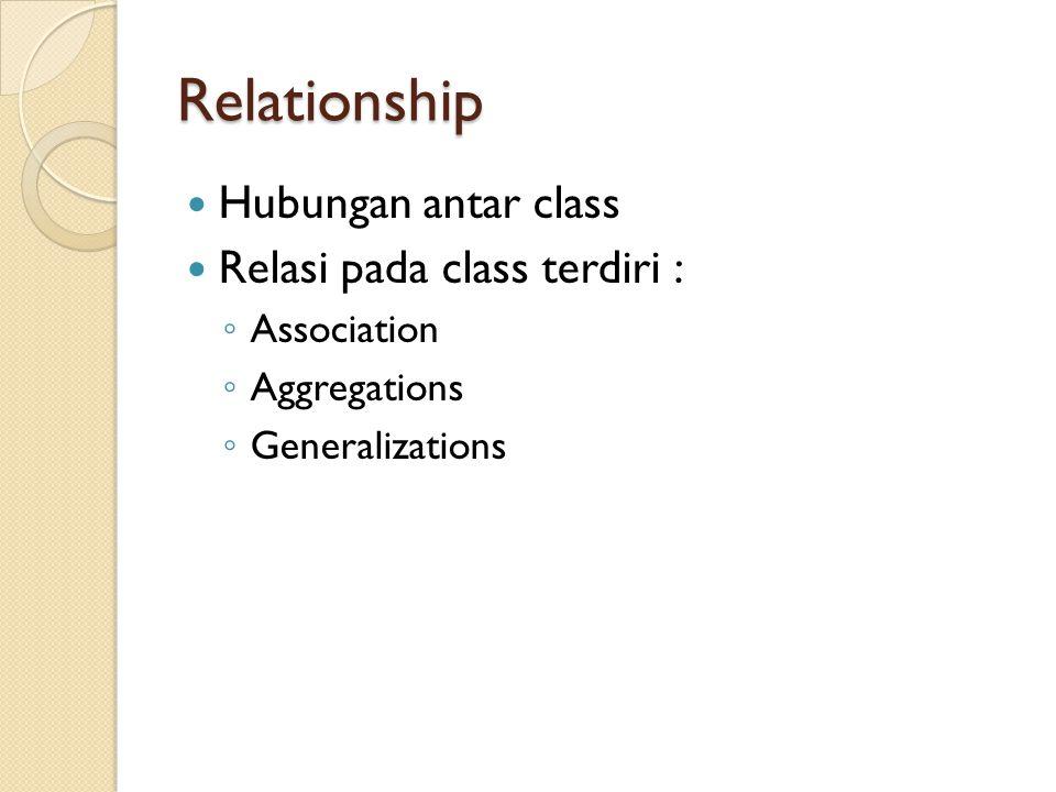 Relationship Hubungan antar class Relasi pada class terdiri :