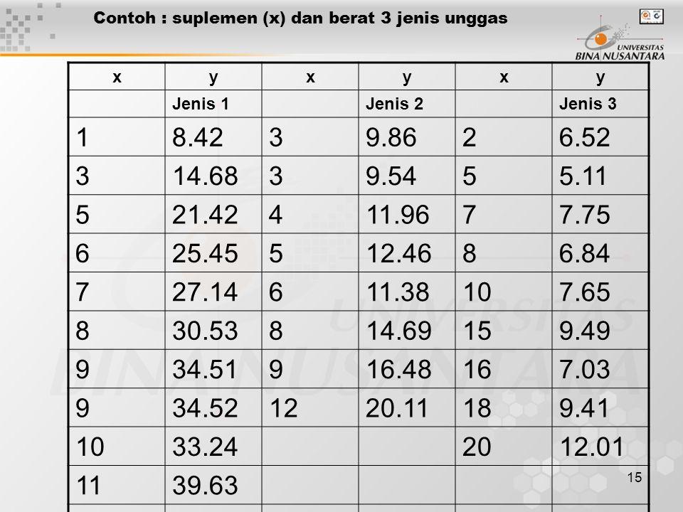 Contoh : suplemen (x) dan berat 3 jenis unggas