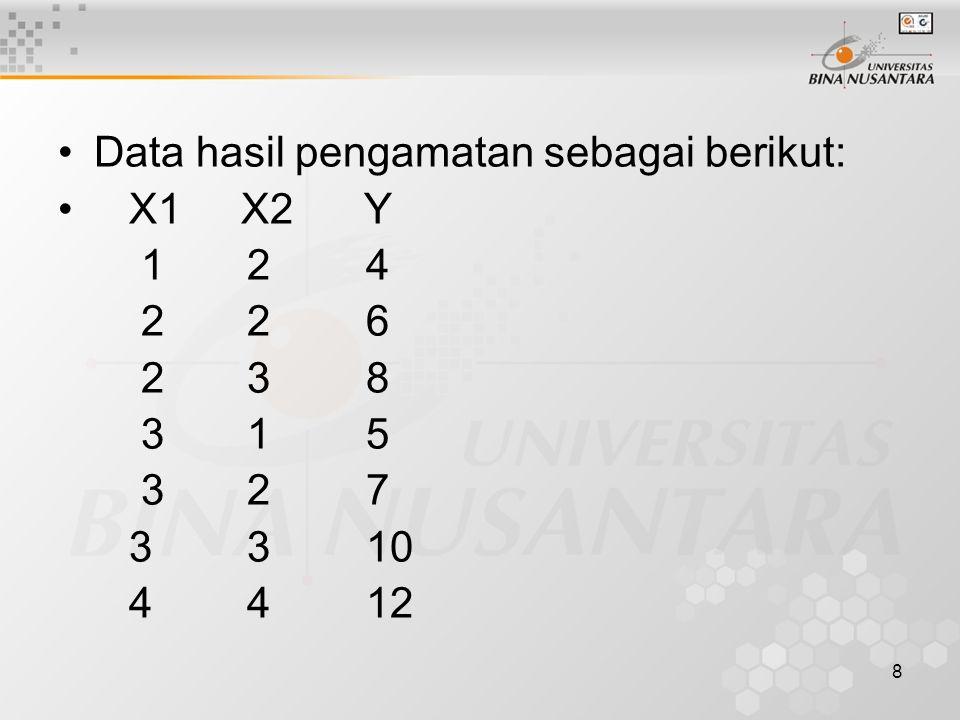 Data hasil pengamatan sebagai berikut: