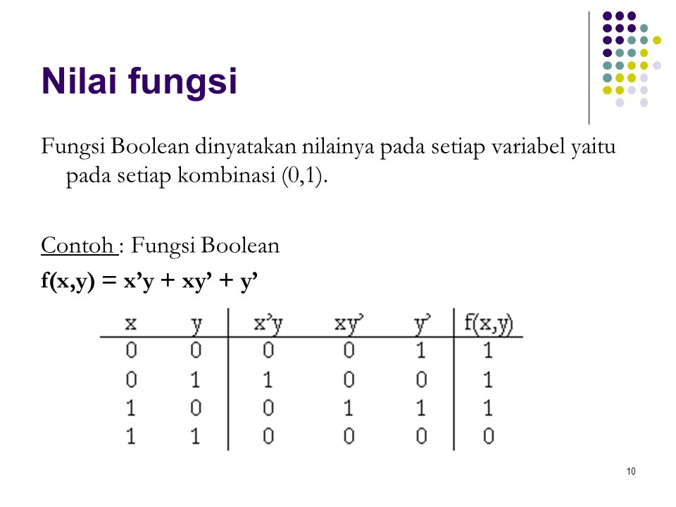 Nilai fungsi Fungsi Boolean dinyatakan nilainya pada setiap variabel yaitu pada setiap kombinasi (0,1).