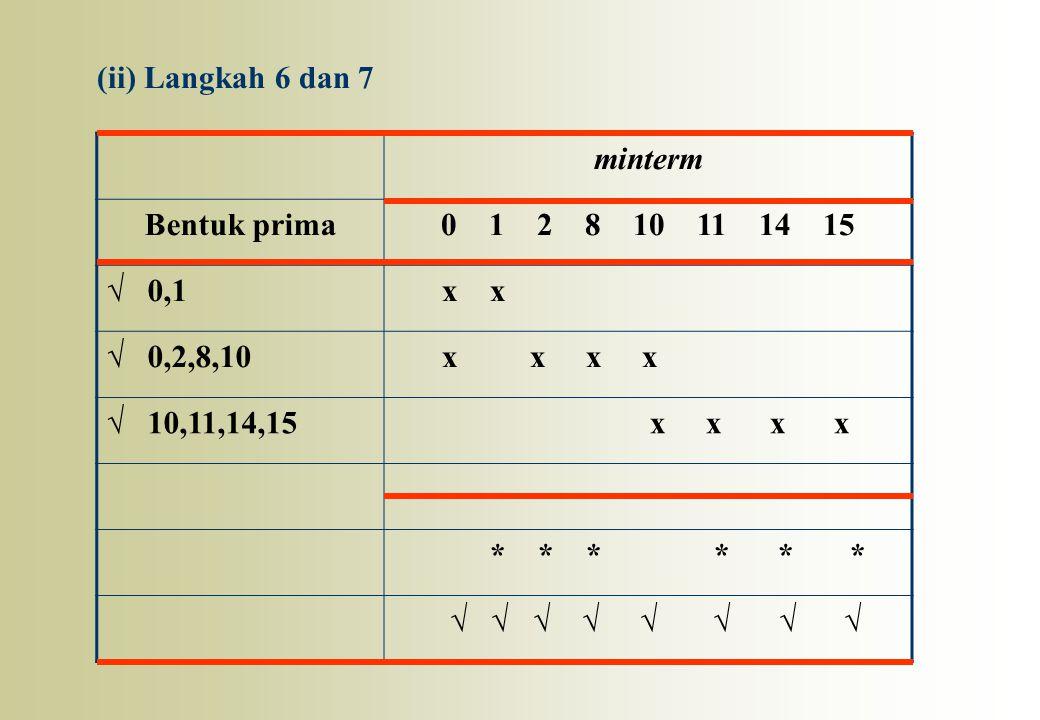 (ii) Langkah 6 dan 7 minterm. Bentuk prima. 0 1 2 8 10 11 14 15. √ 0,1. x x.