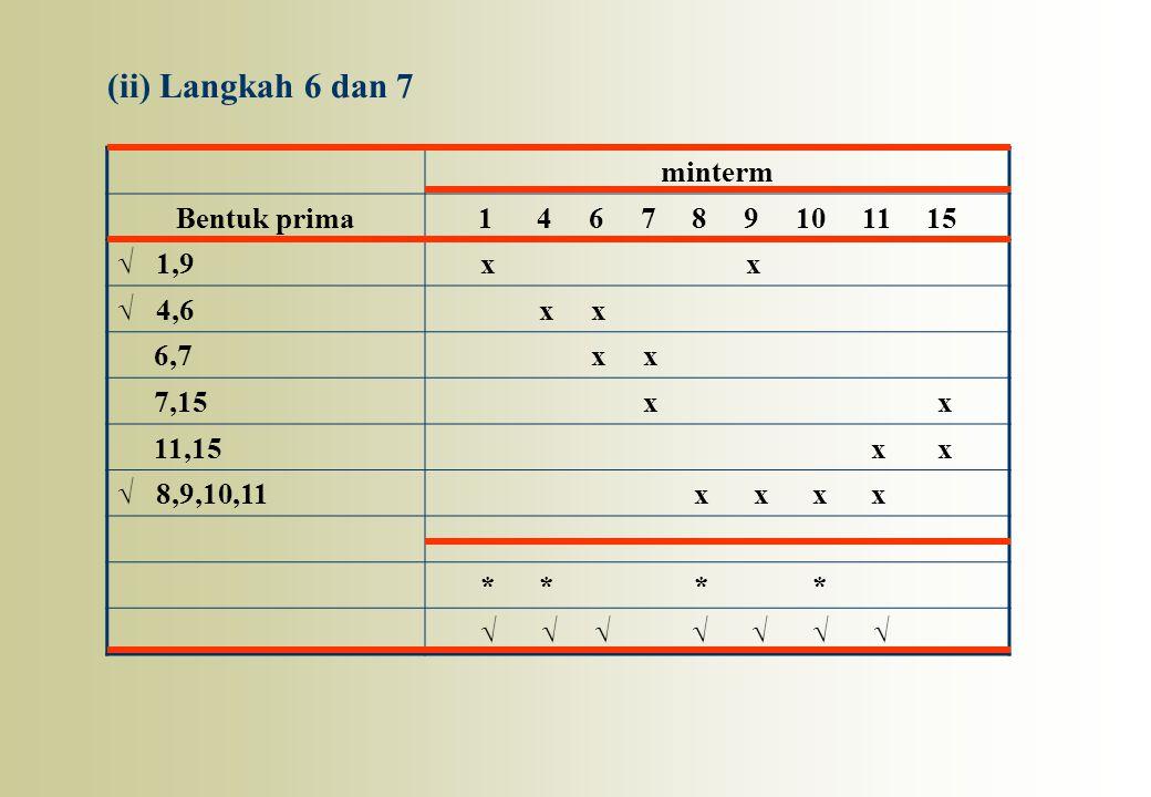 (ii) Langkah 6 dan 7 minterm Bentuk prima 1 4 6 7 8 9 10 11 15 √ 1,9