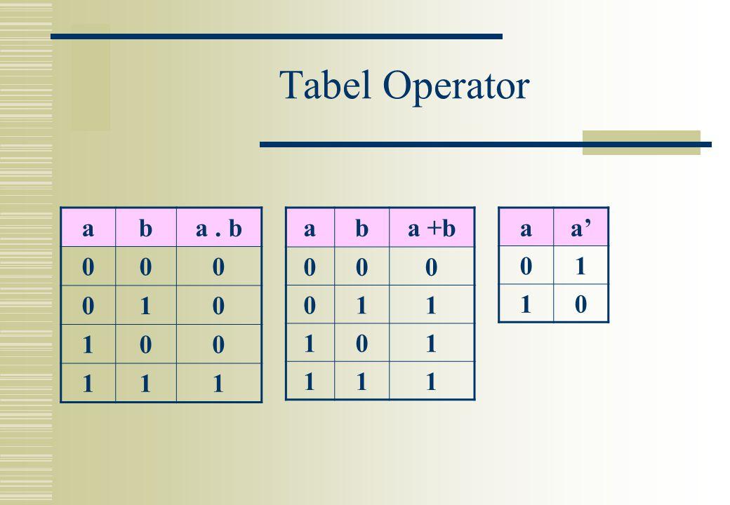 Tabel Operator a b a . b 1 a b a +b 1 a a' 1