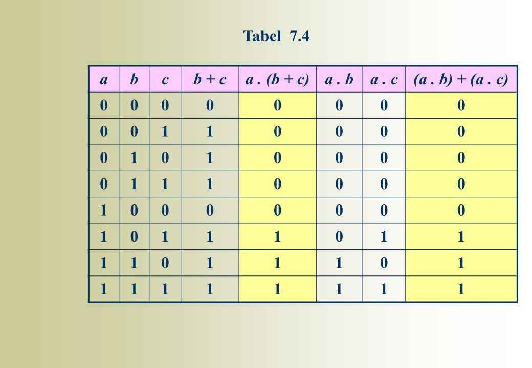 Tabel 7.4 a b c b + c a . (b + c) a . b a . c (a . b) + (a . c) 1