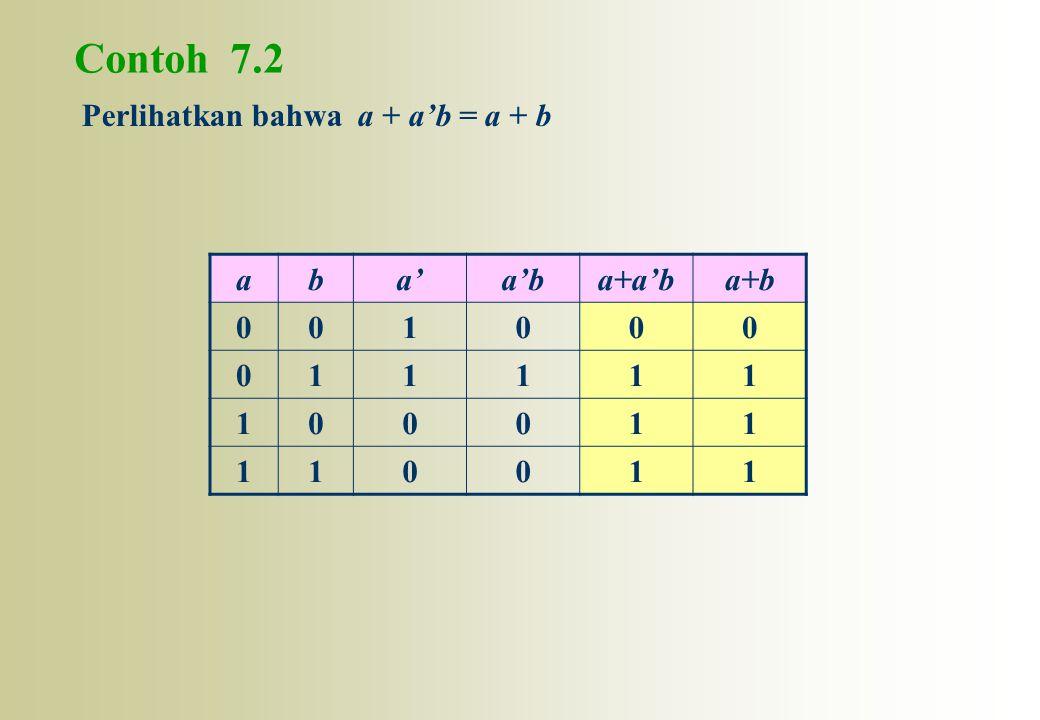 Contoh 7.2 Perlihatkan bahwa a + a'b = a + b a b a' a'b a+a'b a+b 1