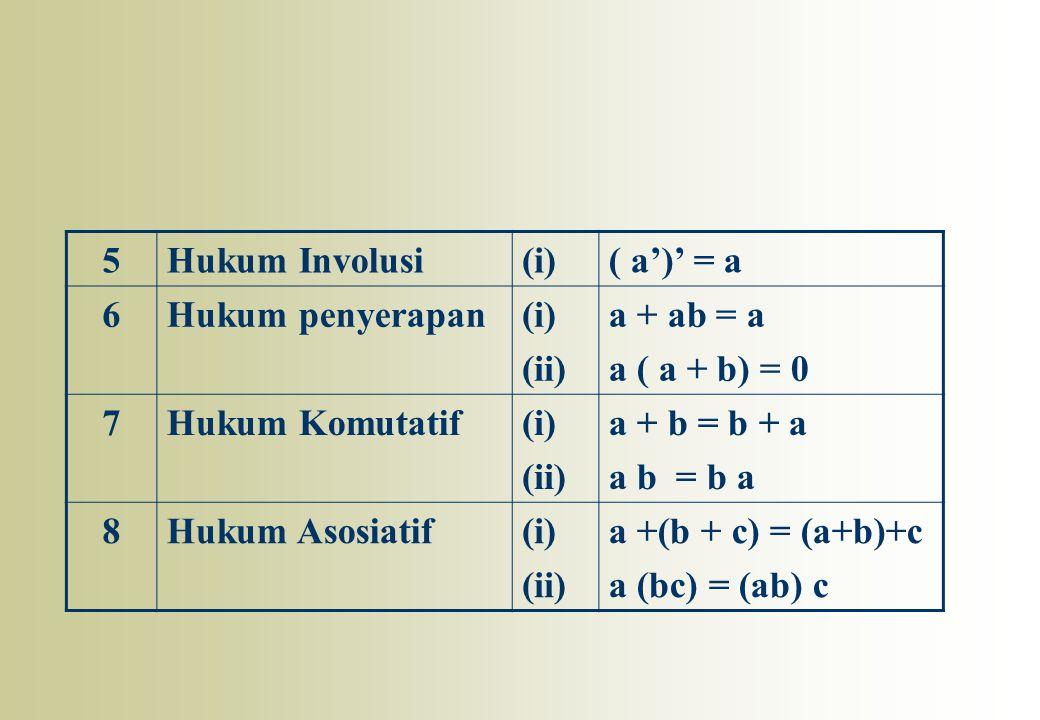 5 Hukum Involusi. (i) ( a')' = a. 6. Hukum penyerapan. (ii) a + ab = a. a ( a + b) = 0. 7. Hukum Komutatif.