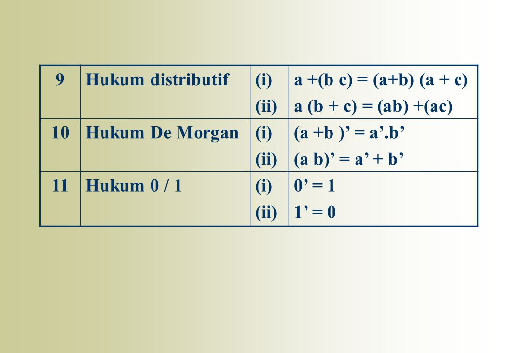 9 Hukum distributif. (i) (ii) a +(b c) = (a+b) (a + c) a (b + c) = (ab) +(ac) 10. Hukum De Morgan.
