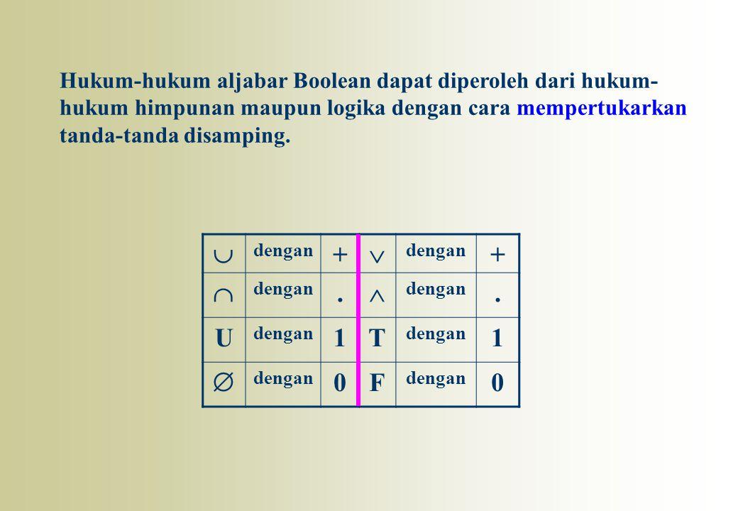 Hukum-hukum aljabar Boolean dapat diperoleh dari hukum-hukum himpunan maupun logika dengan cara mempertukarkan tanda-tanda disamping.