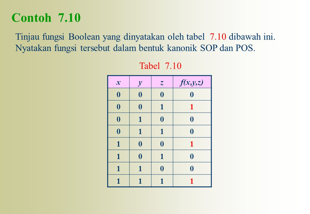 Contoh 7.10 Tinjau fungsi Boolean yang dinyatakan oleh tabel 7.10 dibawah ini. Nyatakan fungsi tersebut dalam bentuk kanonik SOP dan POS.