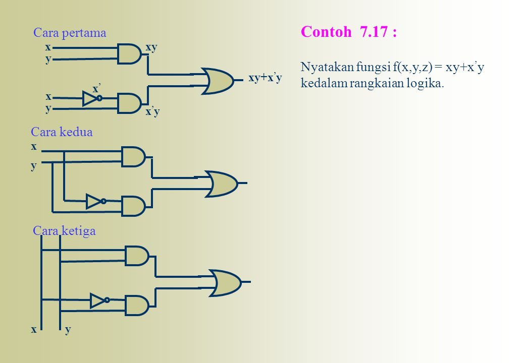 Contoh 7.17 : Cara pertama Nyatakan fungsi f(x,y,z) = xy+x'y