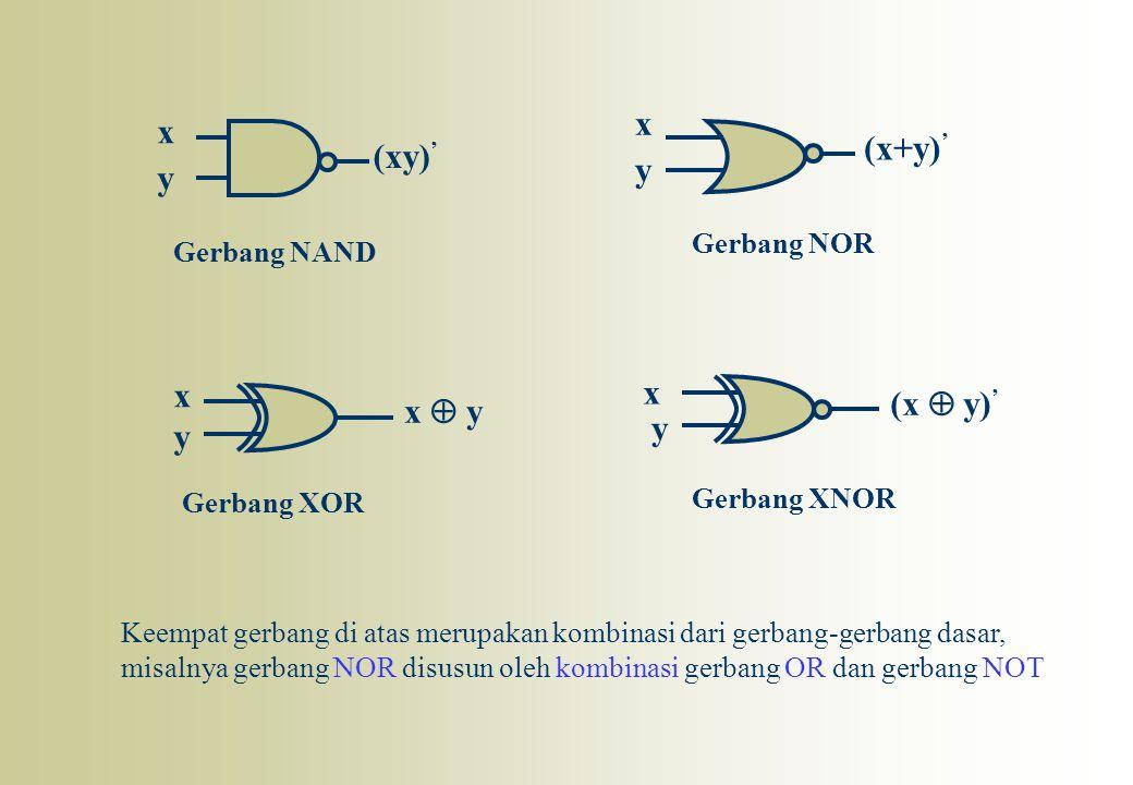 x x (x+y)' (xy)' y y x x (x  y)' x  y y y Gerbang NOR Gerbang NAND