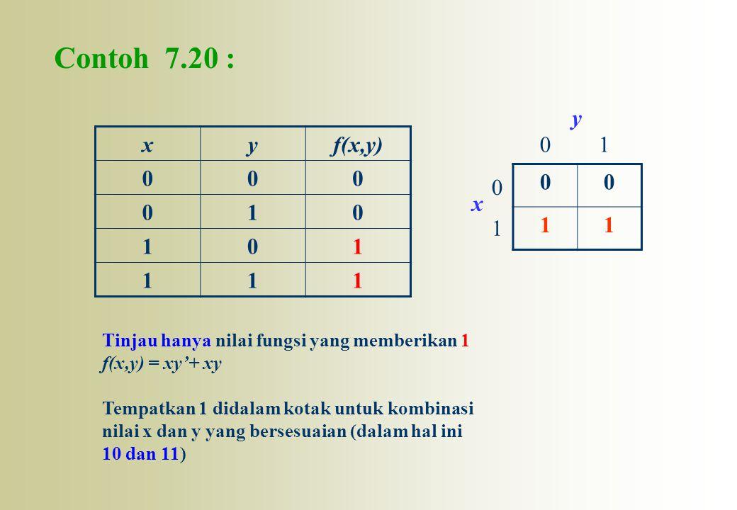 Contoh 7.20 : 1. x. y. x. y. f(x,y) 1. 1. Tinjau hanya nilai fungsi yang memberikan 1. f(x,y) = xy'+ xy.