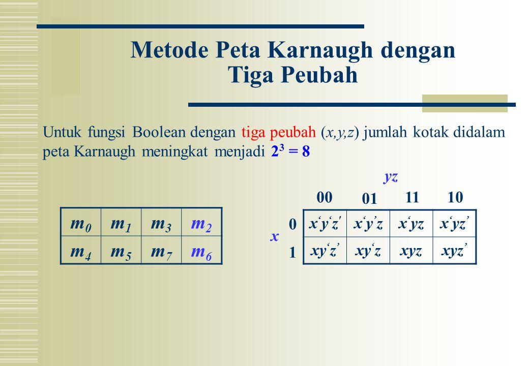 Metode Peta Karnaugh dengan Tiga Peubah