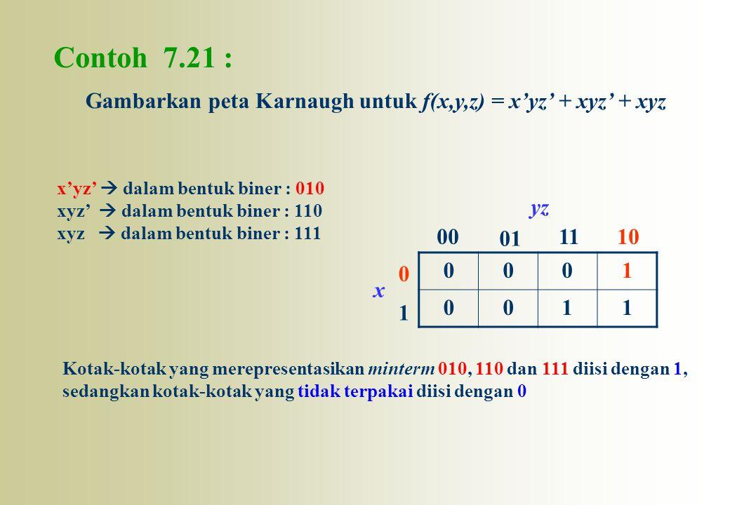 Contoh 7.21 : Gambarkan peta Karnaugh untuk f(x,y,z) = x'yz' + xyz' + xyz. x'yz'  dalam bentuk biner : 010.