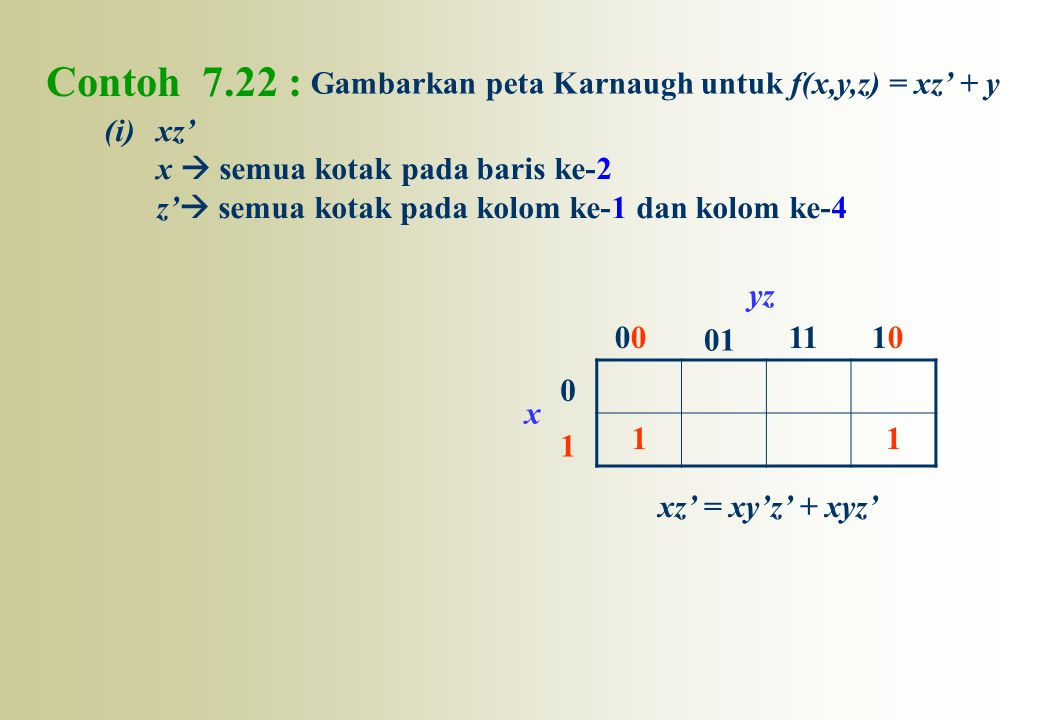 Contoh 7.22 : Gambarkan peta Karnaugh untuk f(x,y,z) = xz' + y xz'