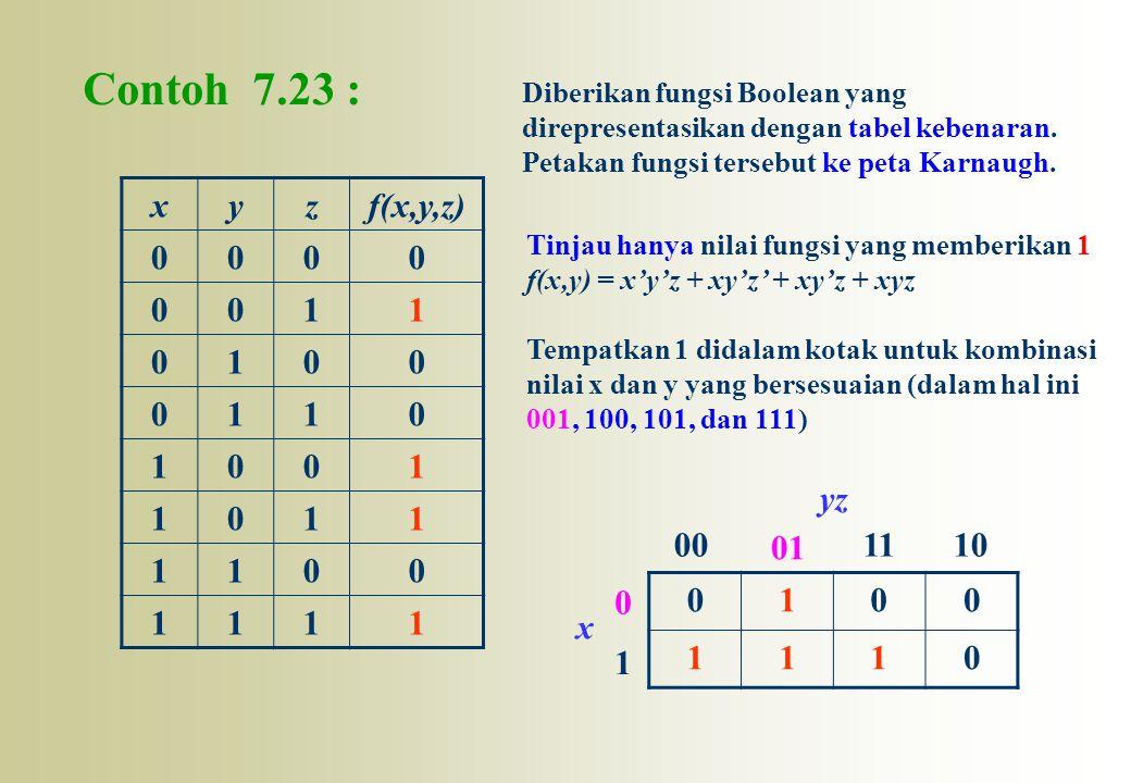 Contoh 7.23 : Diberikan fungsi Boolean yang. direpresentasikan dengan tabel kebenaran. Petakan fungsi tersebut ke peta Karnaugh.