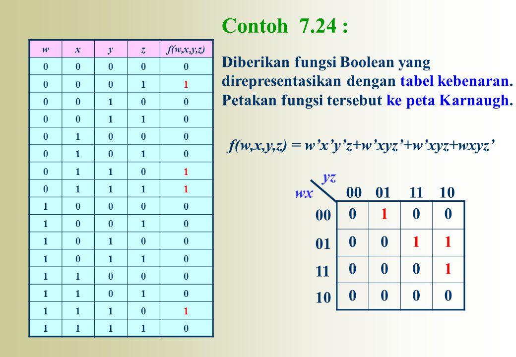 Contoh 7.24 : Diberikan fungsi Boolean yang