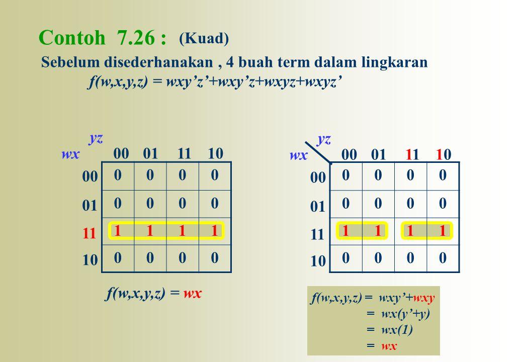 Contoh 7.26 : (Kuad) Sebelum disederhanakan , 4 buah term dalam lingkaran. f(w,x,y,z) = wxy'z'+wxy'z+wxyz+wxyz'