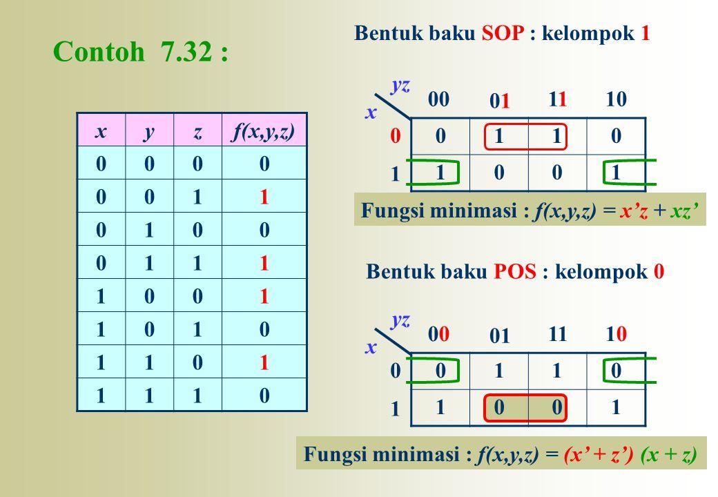 Contoh 7.32 : Bentuk baku SOP : kelompok 1 1 00 01 11 10 x yz x y z