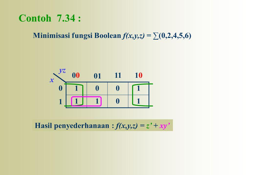 Contoh 7.34 : Minimisasi fungsi Boolean f(x,y,z) = ∑(0,2,4,5,6) 1 00