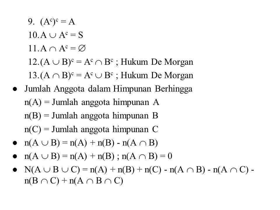 (Ac)c = A A  Ac = S. A  Ac =  (A  B)c = Ac  Bc ; Hukum De Morgan. (A  B)c = Ac  Bc ; Hukum De Morgan.