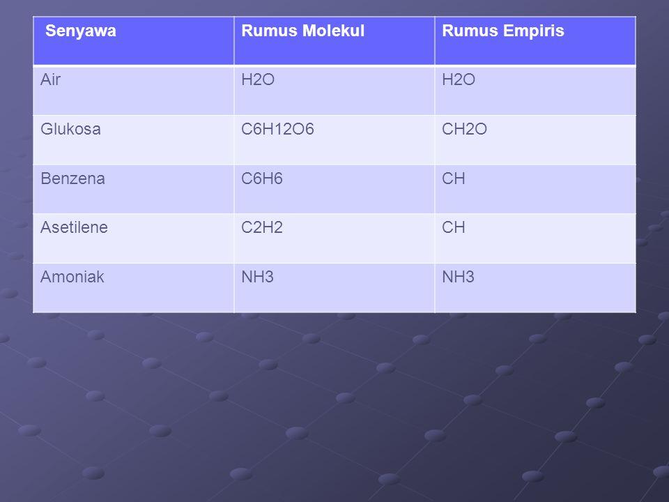 Senyawa Rumus Molekul. Rumus Empiris. Air. H2O. Glukosa. C6H12O6. CH2O. Benzena. C6H6. CH.