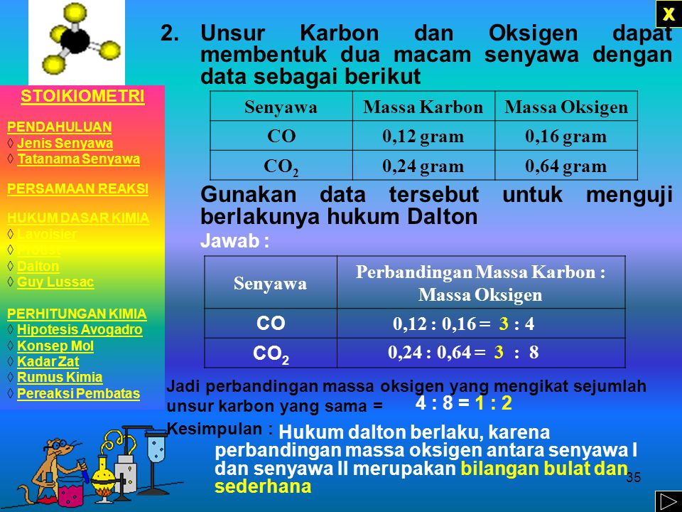 Perbandingan Massa Karbon : Massa Oksigen