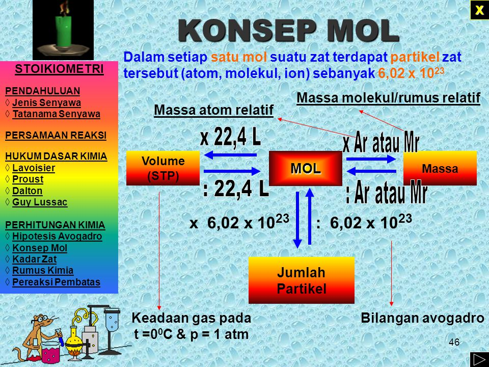 KONSEP MOL Dalam setiap satu mol suatu zat terdapat partikel zat