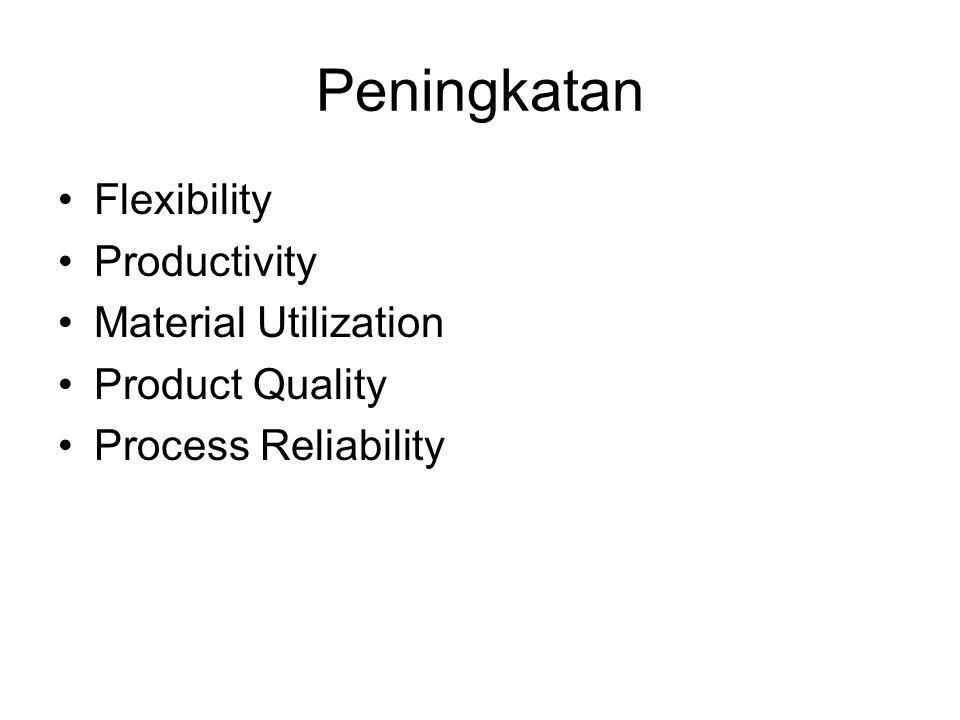Peningkatan Flexibility Productivity Material Utilization