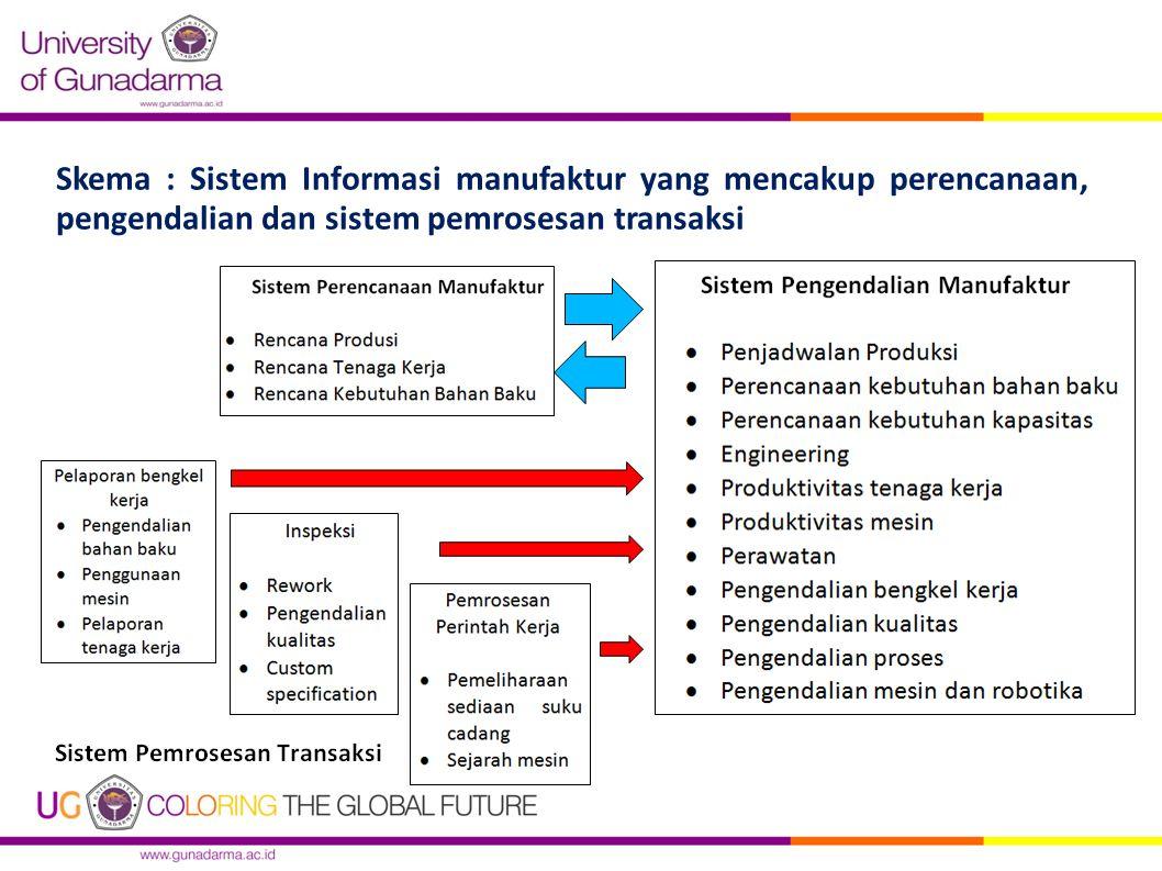 Skema : Sistem Informasi manufaktur yang mencakup perencanaan, pengendalian dan sistem pemrosesan transaksi