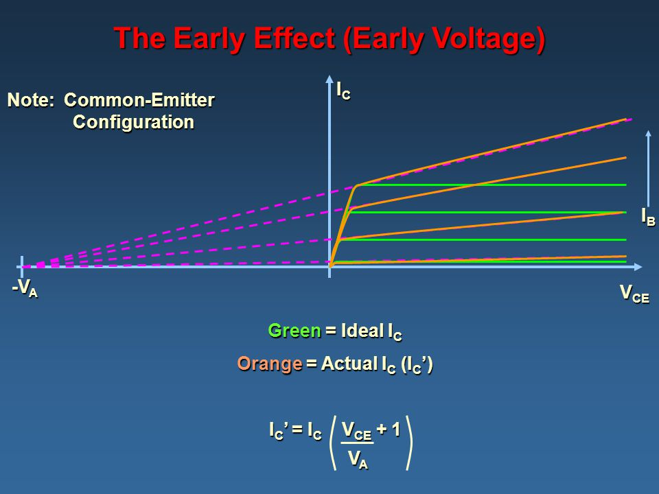 The Early Effect (Early Voltage) Orange = Actual IC (IC')