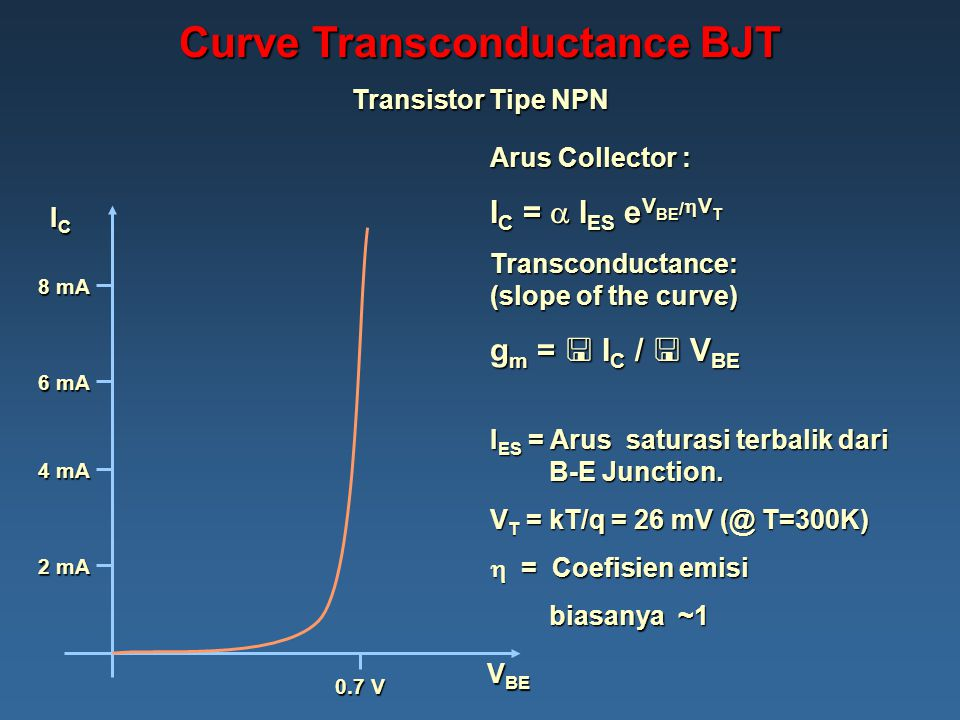Curve Transconductance BJT