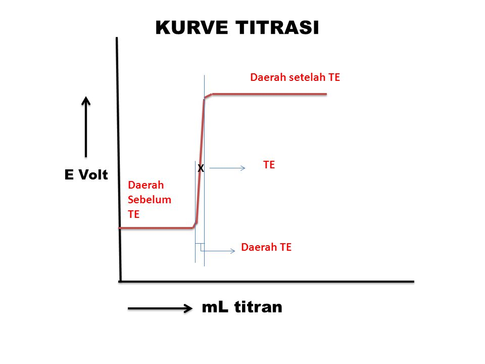 KURVE TITRASI mL titran E Volt Daerah setelah TE TE X Daerah Sebelum