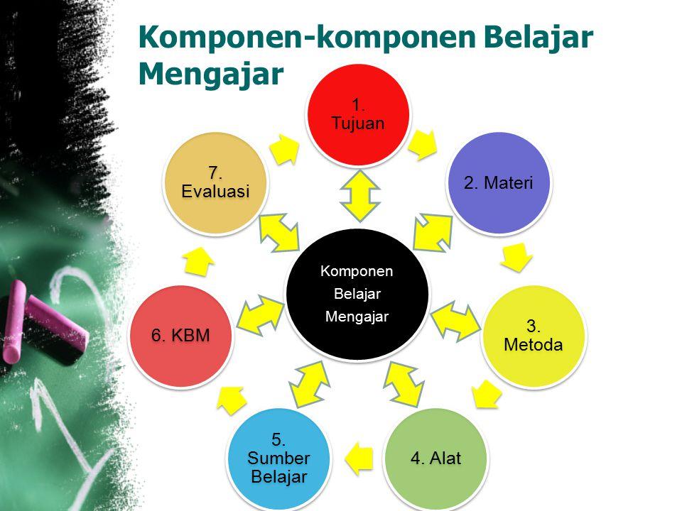 Komponen-komponen Belajar Mengajar