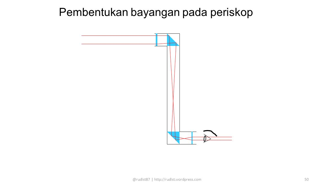 Pembentukan bayangan pada periskop