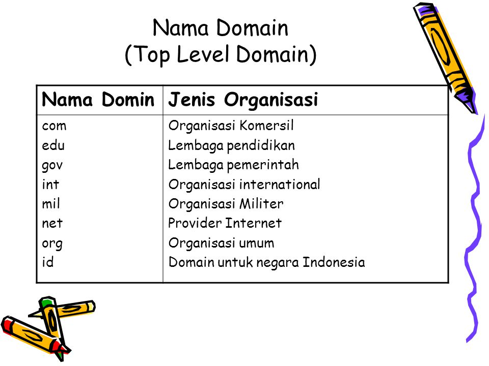 Nama Domain (Top Level Domain)