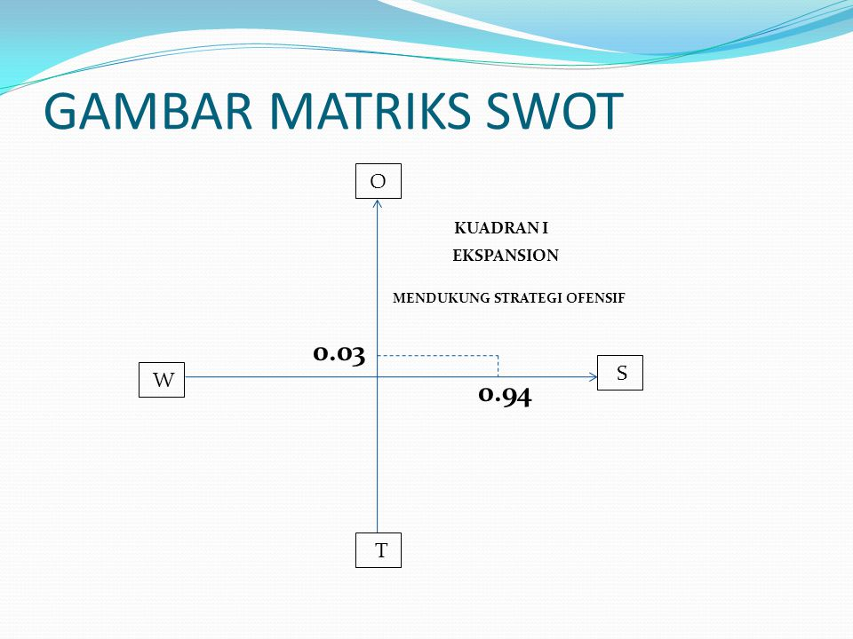 GAMBAR MATRIKS SWOT KUADRAN I 0.03 0.94 O S W T EKSPANSION