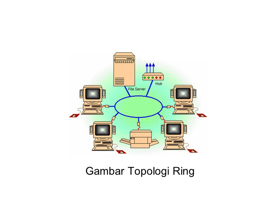 Gambar Topologi Ring