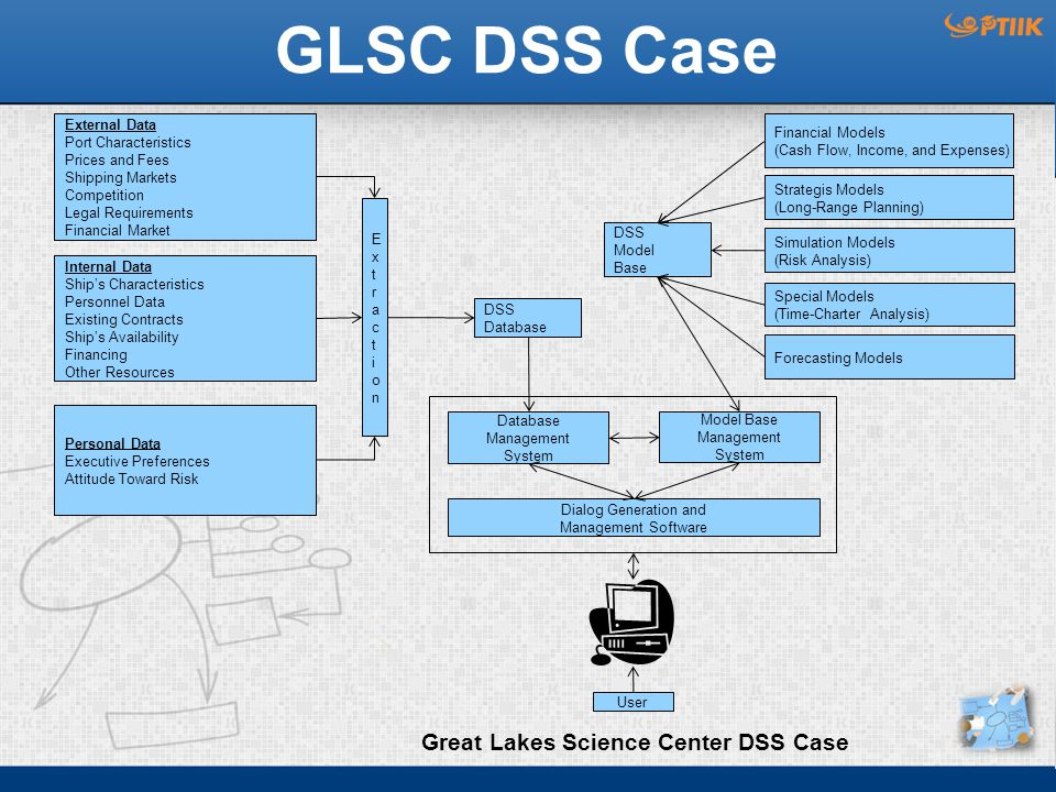 Great Lakes Science Center DSS Case