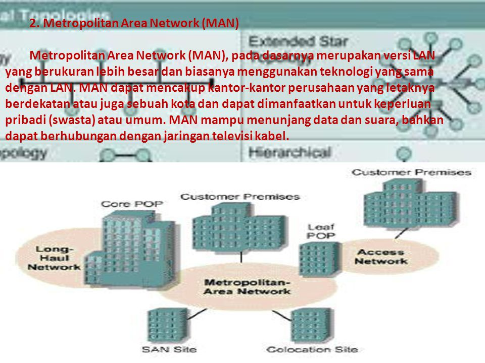 2. Metropolitan Area Network (MAN)
