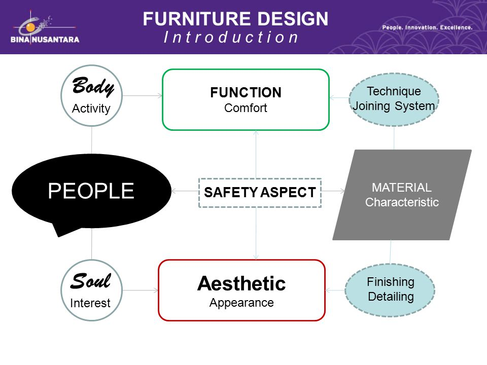 Body Soul PEOPLE Aesthetic FURNITURE DESIGN I n t r o d u c t i o n