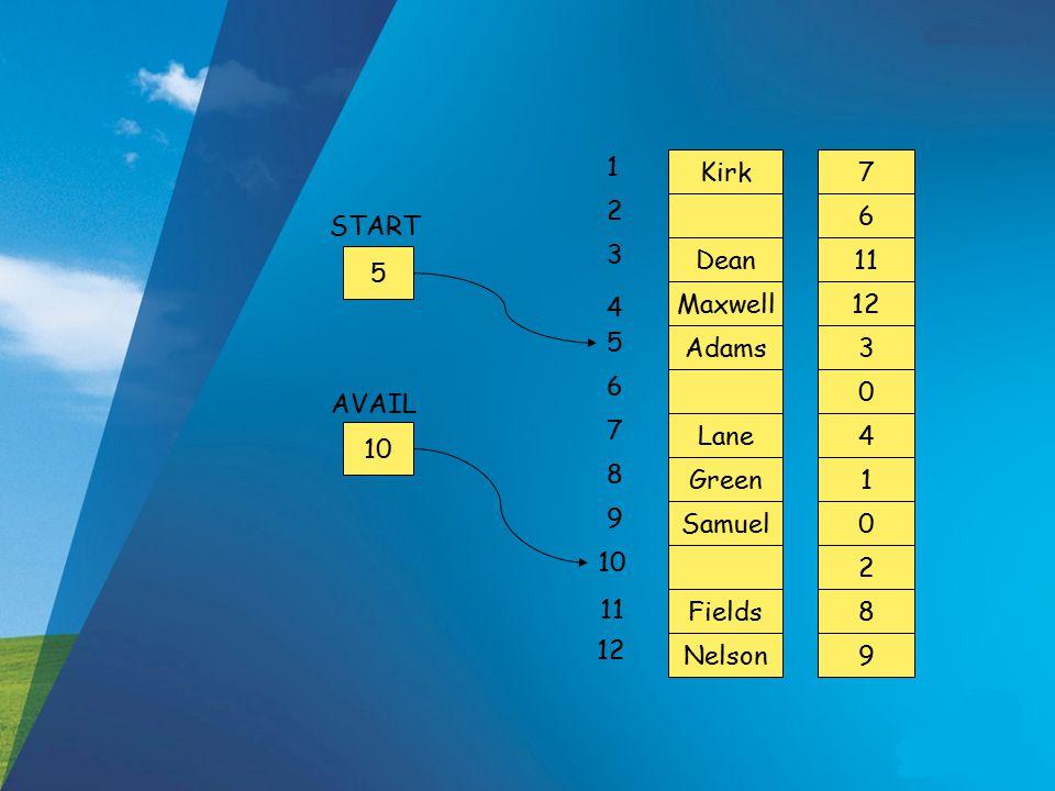 1 2. 3. 4. 5. 6. 7. 8. 9. 10. 11. 12. Kirk. 7. 6. START. Dean. 11. 5. Maxwell. 12.
