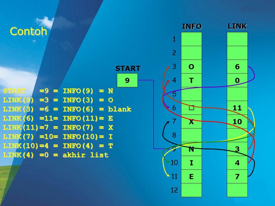 Contoh START =9 = INFO(9) = N LINK(9) =3 = INFO(3) = O