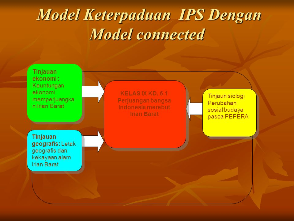 Model Keterpaduan IPS Dengan Model connected