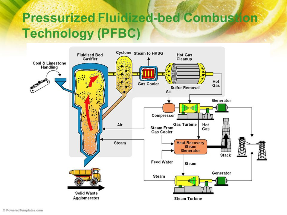 Pressurized Fluidized-bed Combustion Technology (PFBC)