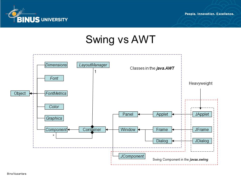 Swing vs AWT Object Dimensions Font FontMetrics Color Graphics