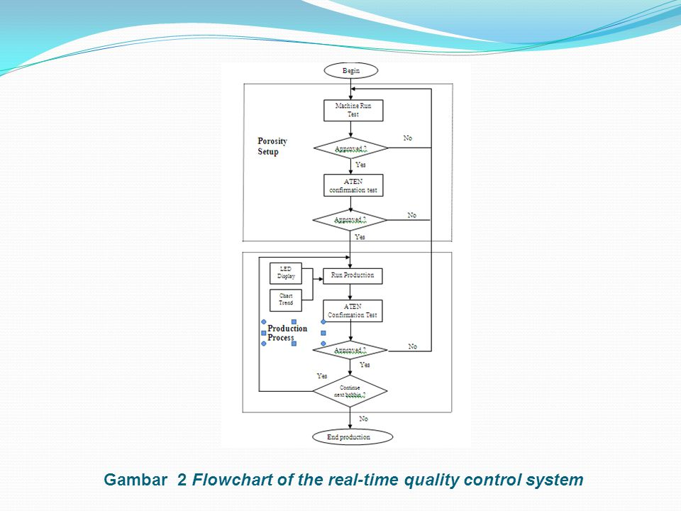 Gambar 2 Flowchart of the real-time quality control system