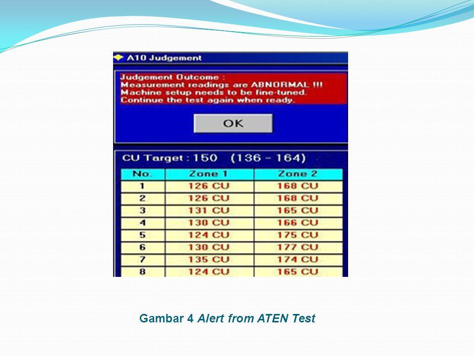 Gambar 4 Alert from ATEN Test